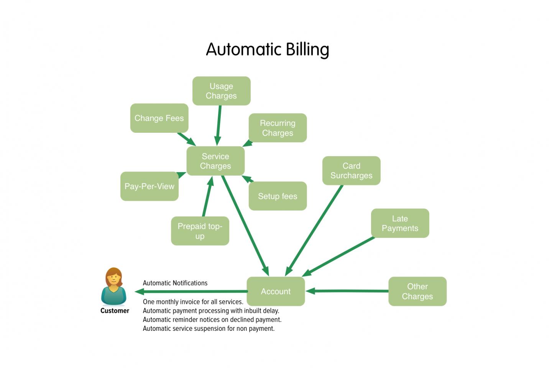 automation billing system